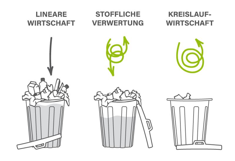 CircularLoops - Förderung der Kreislaufwirtschaft