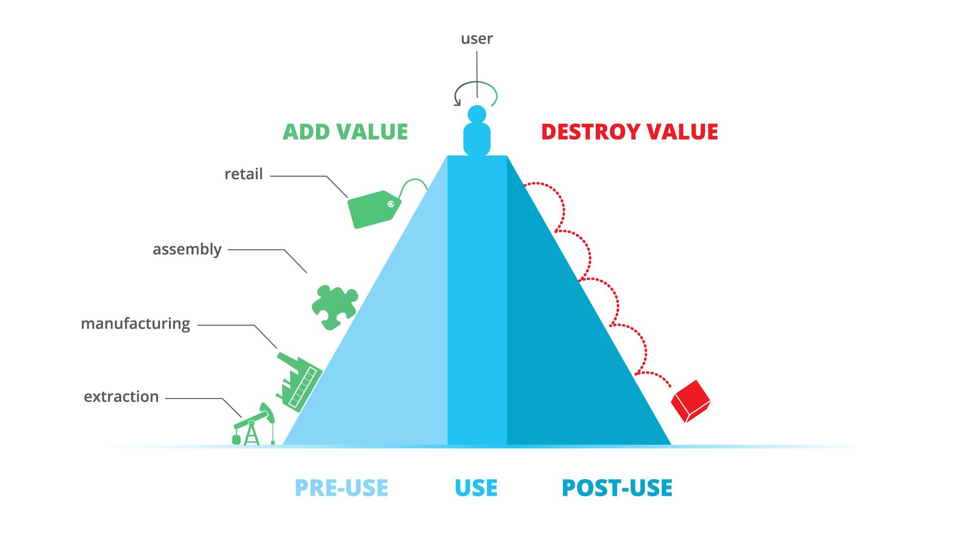 Destroy value