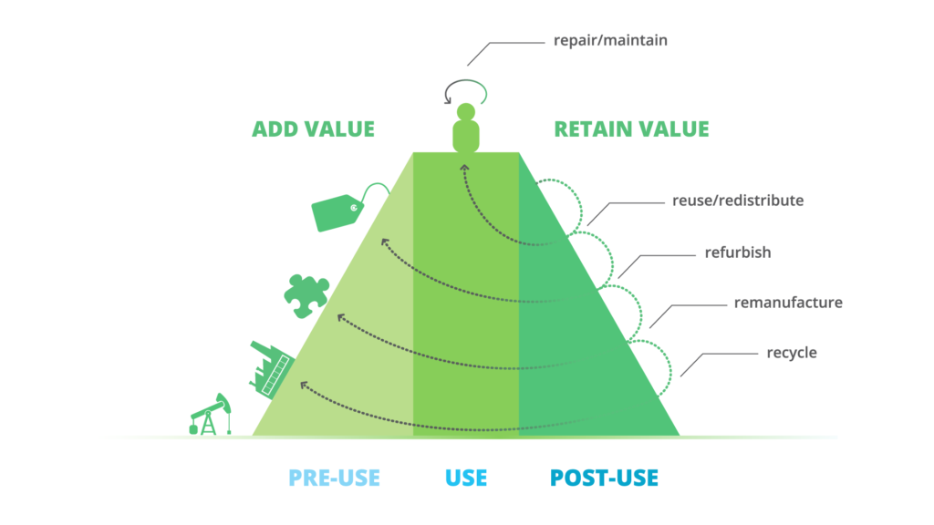 Retain value